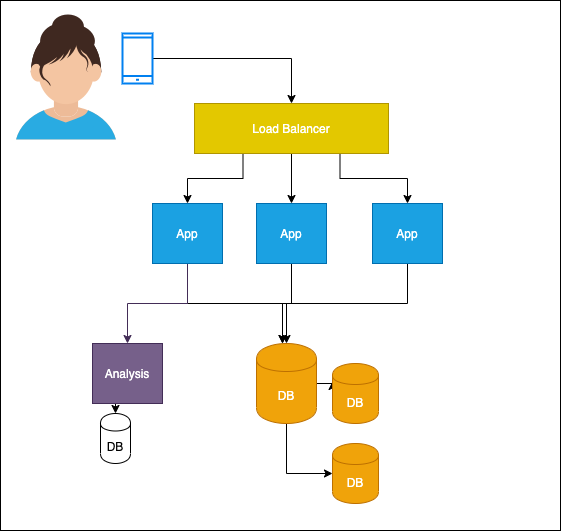 GoDial migrating to Aws cloud architecture